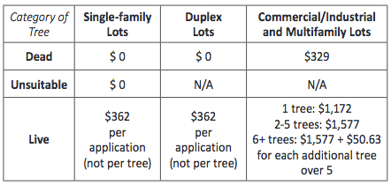 City of San Jose California tree removal fee chart